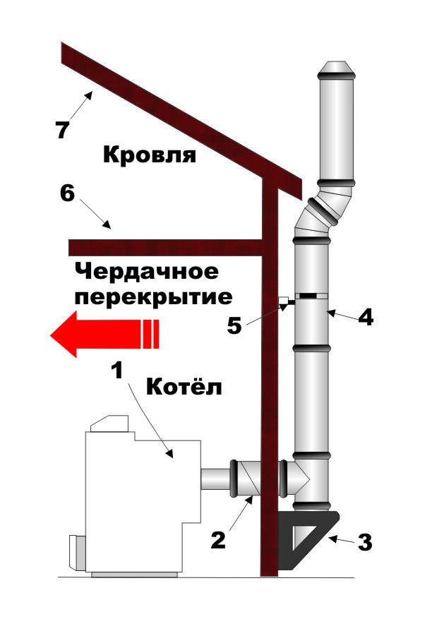 Дымоходы для газовых котлов частных домов купить сэндвич дымоход в москве недорого