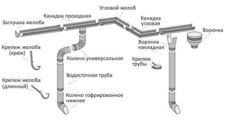 Водосточная система своими руками