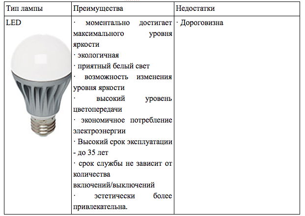 Современное домашнее освещение. Что важно онем знать?