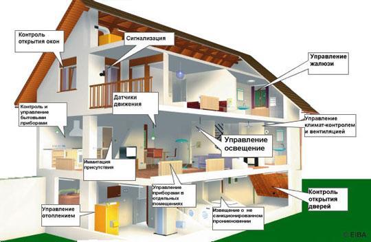 Монтируем электрику взагородном доме