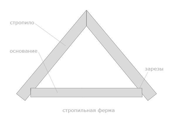 конструкция стропильной системы