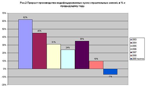 Прирост производства модифицированных сухих смесей в 2009 году