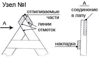 Двускатная крыша. Схема