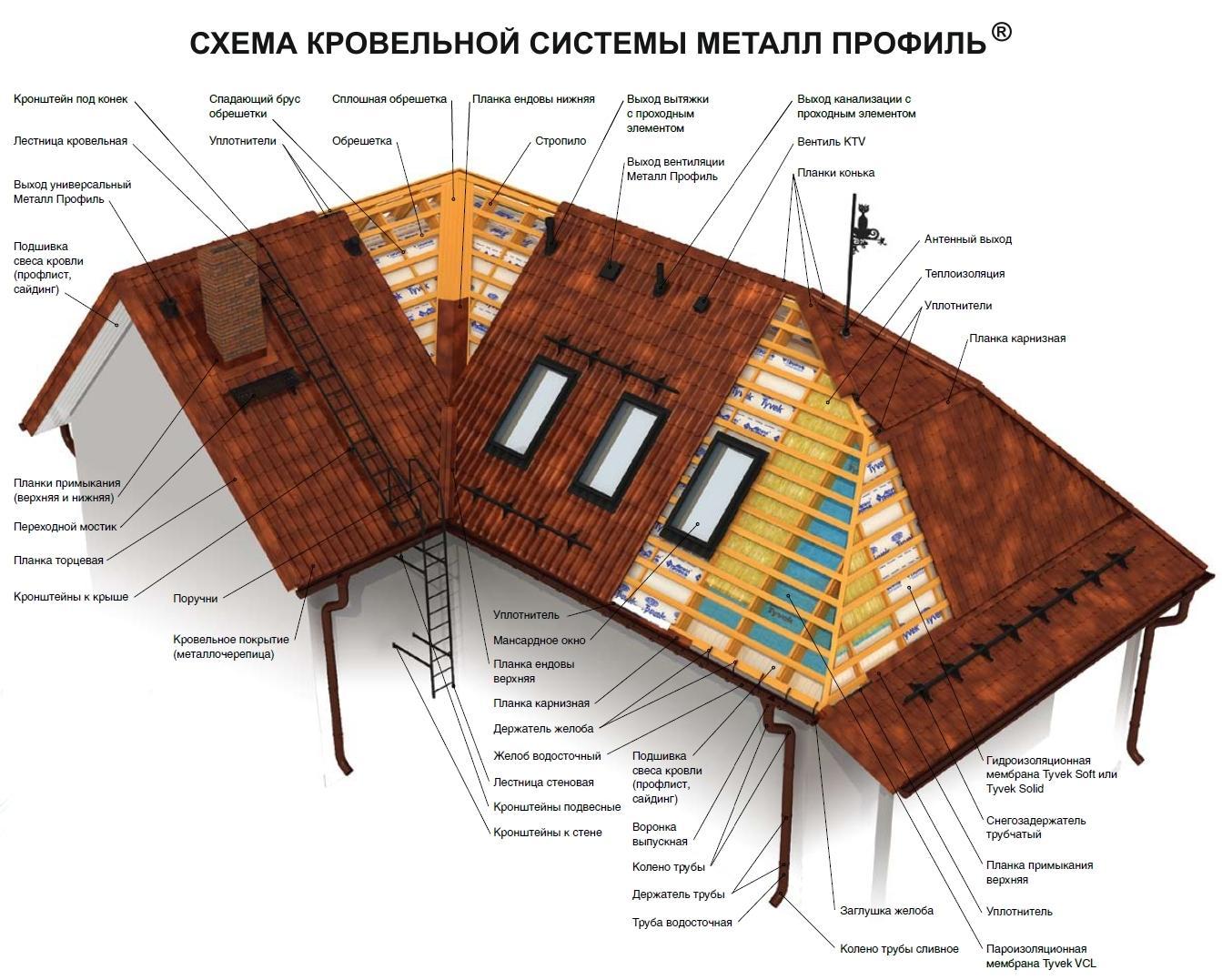 Качественно выполненные кровельные работы— залог долговечности крыши