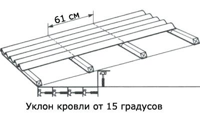 Наклон крыши