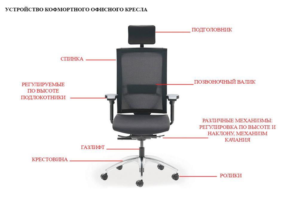 Современное рабочее кресло