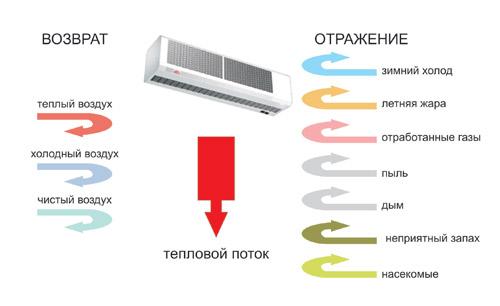 Воздушно тепловая завеса