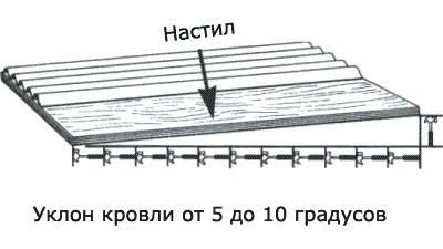 Как накрыть крышу ондулином фото 132-503