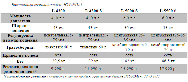 HYUNDAI L 4300