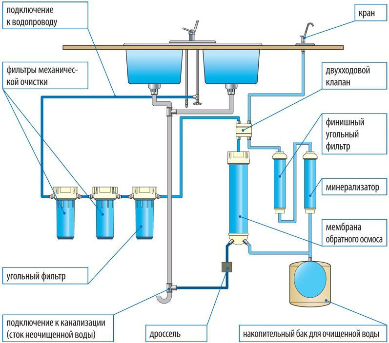 Умягчение воды: что это и для чего нужно