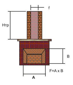 Пропорции топки и дымохода гофра для дымохода 200 мм