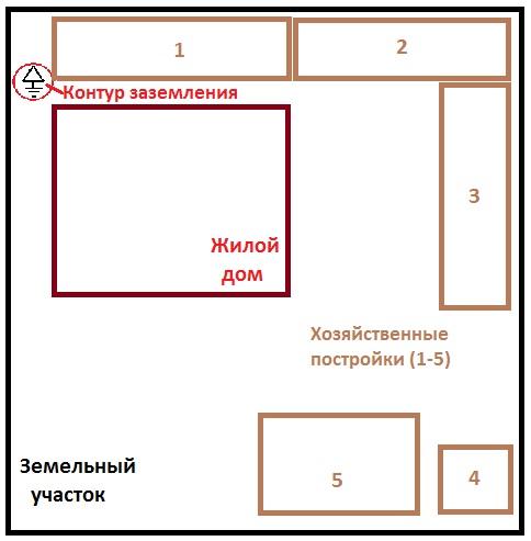 Cхема расположения контура заземления