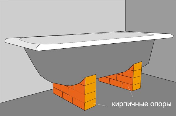 Кирпичные опоры для ванны