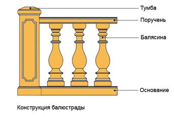 Каменная балюстрада