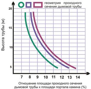 Соотношение размера дымохода и топки размеры задвижек для дымохода