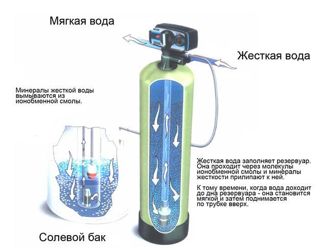 Умягчение воды: что это идля чего нужно