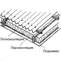 Материал Ондутис
