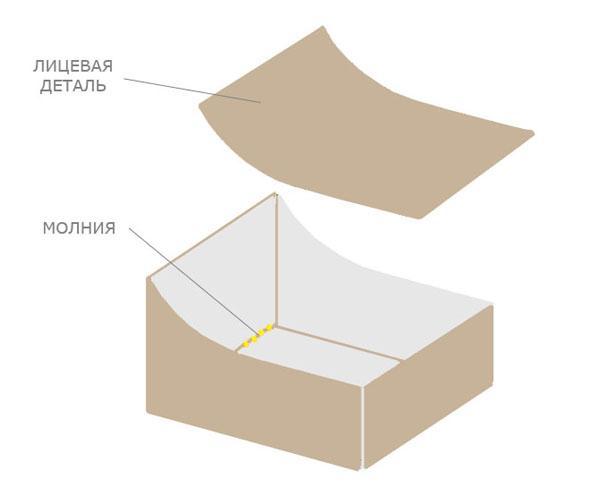 Как сделать кресло бескаркасное своими руками