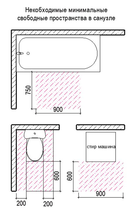 Правила выбора сантехники для маленьких санузлов